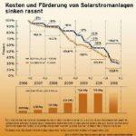 太陽光発電で得た余剰電力の買取価格の推移